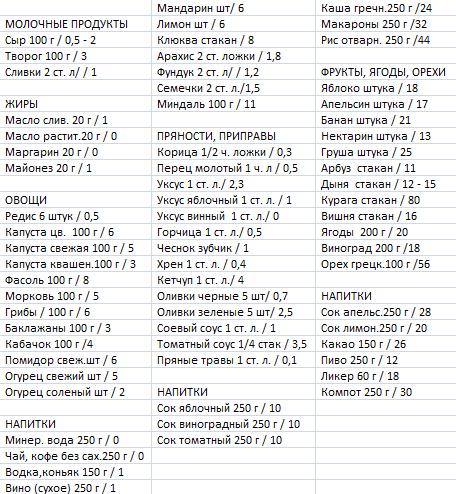 Tablica-Kremlevskoj-diety2