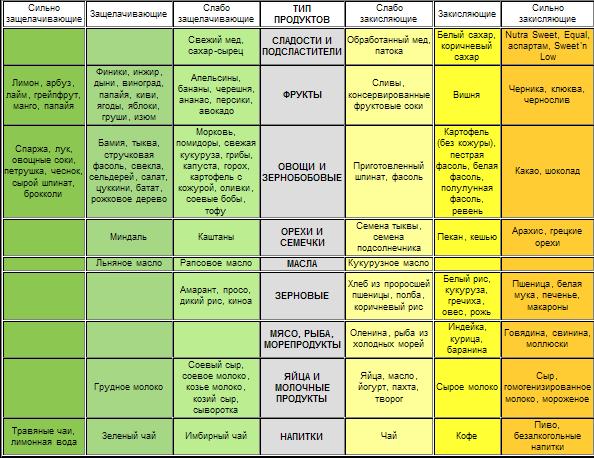 Shhelochnaja-dieta-tablica