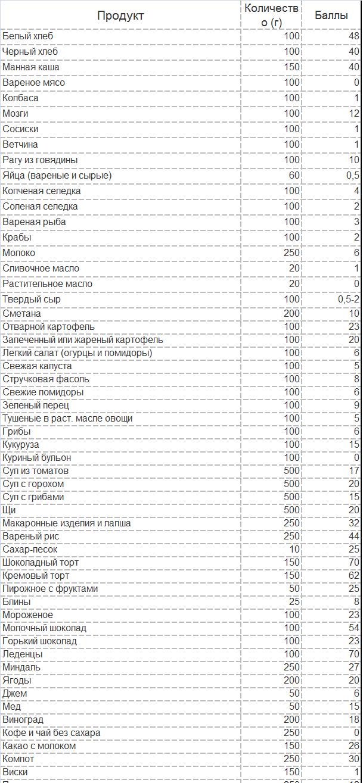 Moskovskaja-dieta-tablica